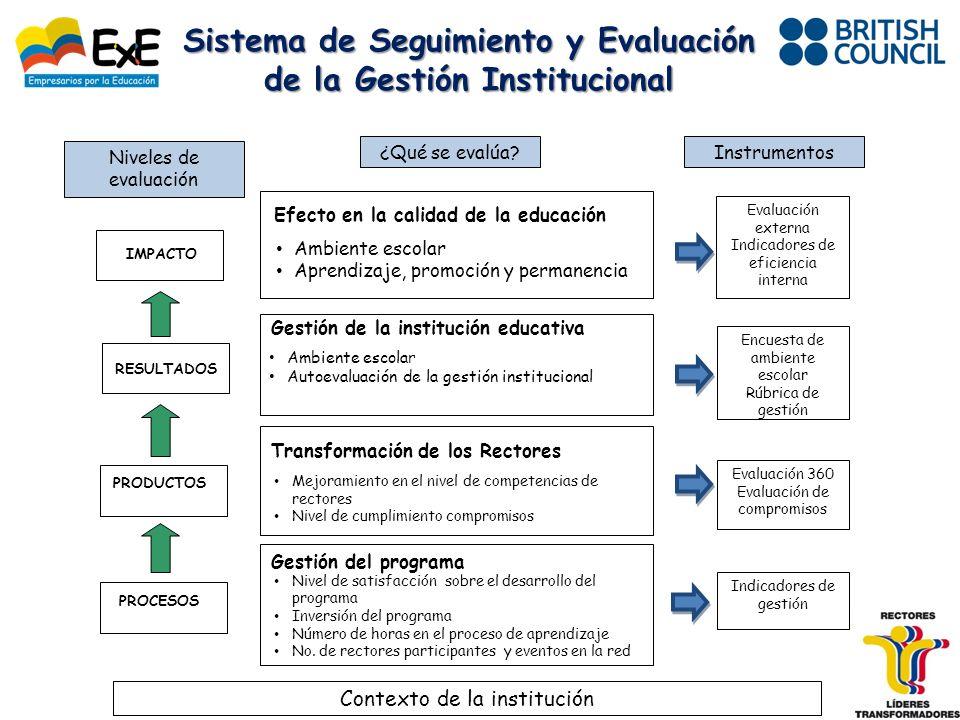 IMPACTO PRODUCTOS RESULTADOS PROCESOS Efecto en la calidad de la educación Ambiente escolar Aprendizaje, promoción y permanencia Gestión del programa