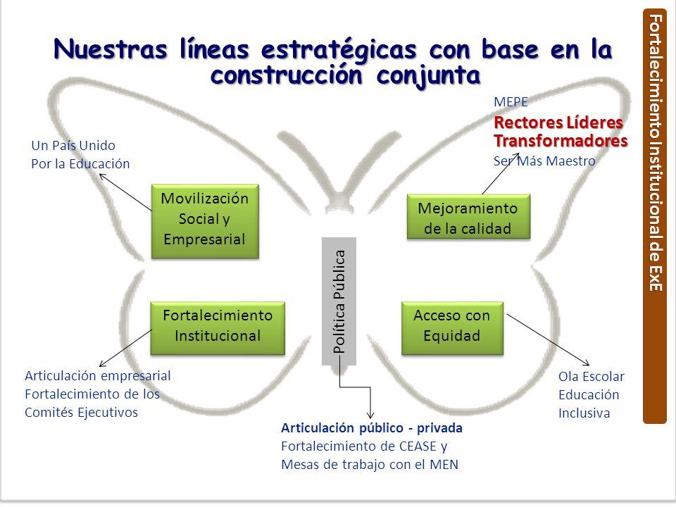 Movilización Social y Empresarial Mejoramiento de la calidad Fortalecimiento Institucional Fortalecimiento Institucional Acceso con Equidad Política P