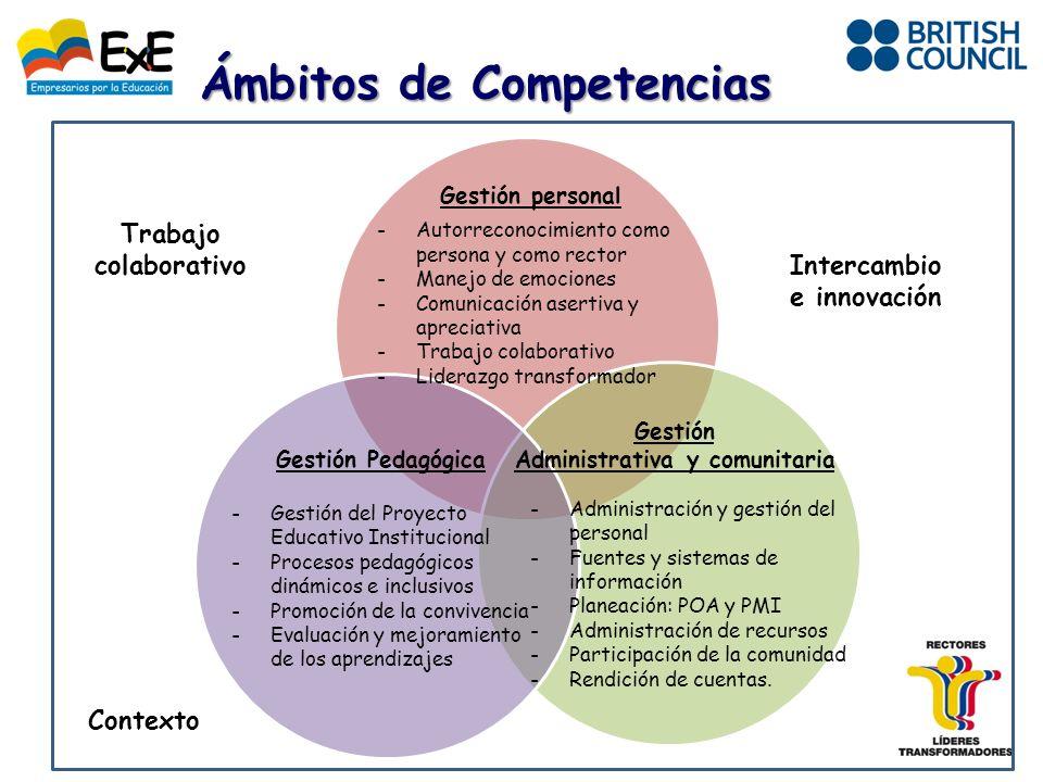 Ámbitos de Competencias Gestión personal -Autorreconocimiento como persona y como rector -Manejo de emociones -Comunicación asertiva y apreciativa -Trabajo colaborativo -Liderazgo transformador Gestión Pedagógica -Gestión del Proyecto Educativo Institucional -Procesos pedagógicos dinámicos e inclusivos -Promoción de la convivencia -Evaluación y mejoramiento de los aprendizajes -Administración y gestión del personal -Fuentes y sistemas de información -Planeación: POA y PMI -Administración de recursos -Participación de la comunidad -Rendición de cuentas.