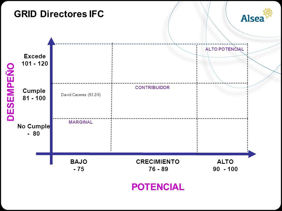 POTENCIAL DESEMPEÑO ALTO POTENCIAL CONTRIBUIDOR MARGINAL BAJO - 75 CRECIMIENTO 76 - 89 ALTO 90 - 100 No Cumple - 80 Cumple 81 - 100 Excede 101 - 120 GRID Directores IFC David Caceres (93.2/0)