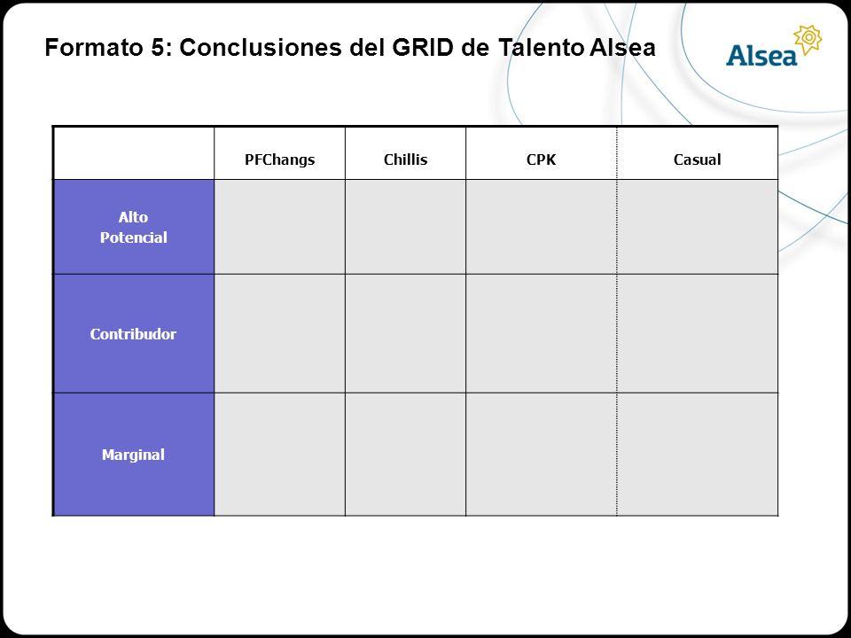 PFChangsChillisCPKCasual Alto Potencial Contribudor Marginal Formato 5: Conclusiones del GRID de Talento Alsea