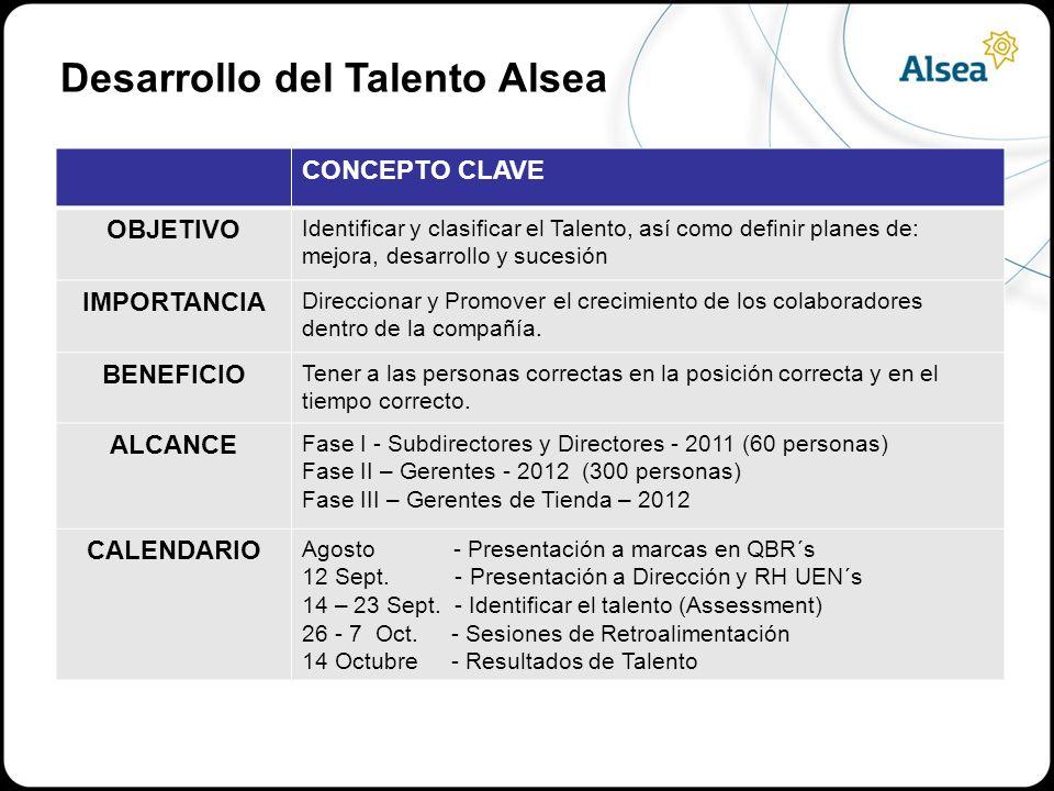 Nombre del Puesto Nombre de la persona que ocupa el puesto AntiguedadÁrea a la que pertenece esta posición Posición en el GRID de Talento Formato 7: Resumen de Posiciones Claves