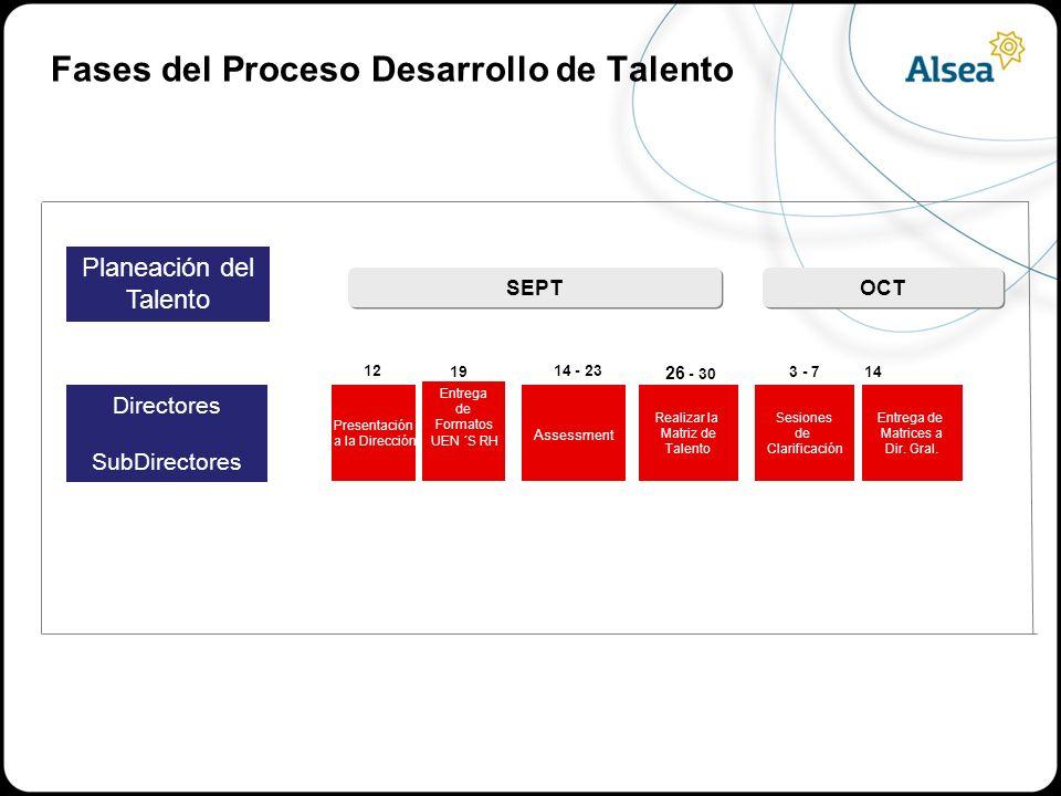 Fases del Proceso Desarrollo de Talento Planeación del Talento SEPT Desempeño Assessment 19 Directores SubDirectores 26 - 30 Realizar la Matriz de Talento Sesiones de Clarificación 14 - 23 Presentación a la Dirección 12 Entrega de Matrices a Dir.