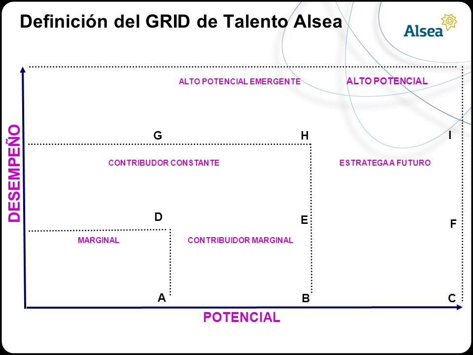 POTENCIAL DESEMPEÑO MARGINAL CONTRIBUDOR CONSTANTE ALTO POTENCIAL EMERGENTE ALTO POTENCIAL ESTRATEGA A FUTURO CONTRIBUIDOR MARGINAL GH BC A F E D I Definición del GRID de Talento Alsea