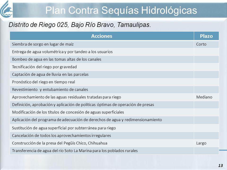 Plan Contra Sequías Hidrológicas 13 Distrito de Riego 025, Bajo Río Bravo, Tamaulipas. AccionesPlazo Siembra de sorgo en lugar de maízCorto Entrega de