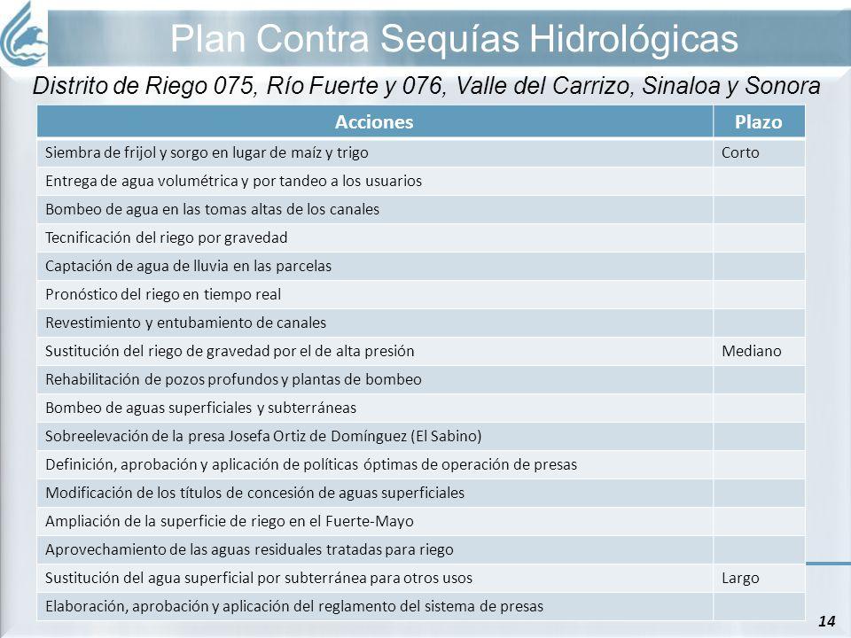 Plan Contra Sequías Hidrológicas 14 Distrito de Riego 075, Río Fuerte y 076, Valle del Carrizo, Sinaloa y Sonora AccionesPlazo Siembra de frijol y sor