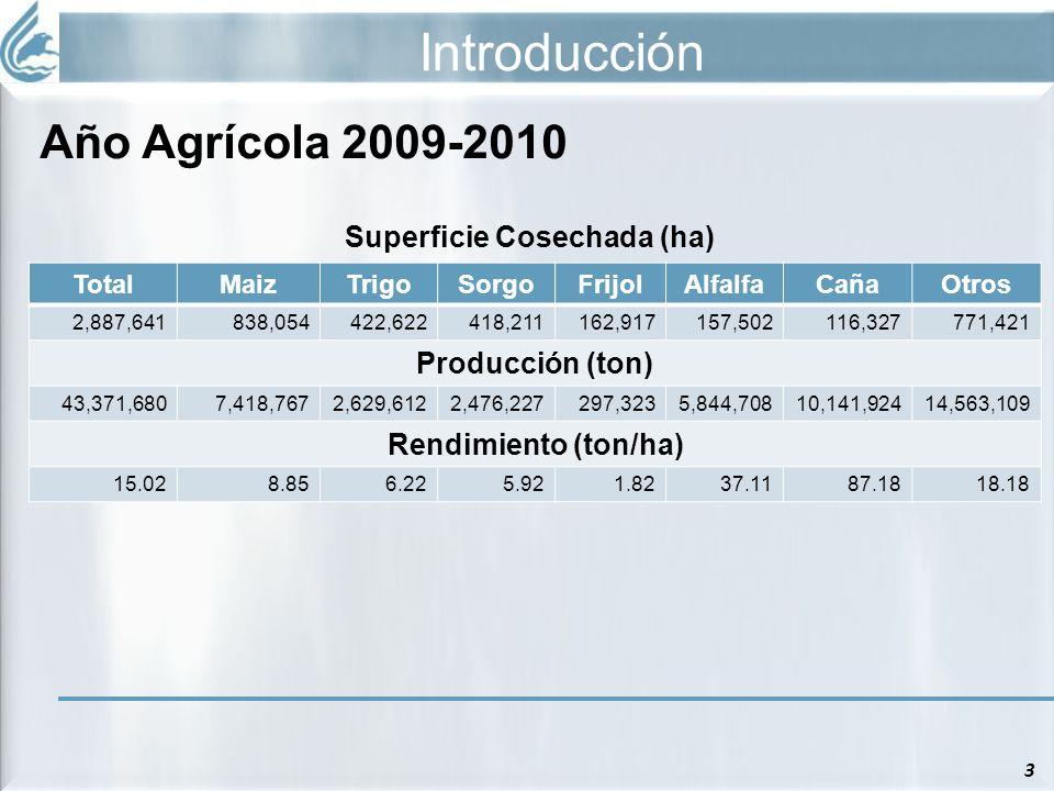 Introducción 3 Año Agrícola 2009-2010 Superficie Cosechada (ha) TotalMaizTrigoSorgoFrijolAlfalfaCañaOtros 2,887,641838,054422,622418,211162,917157,502