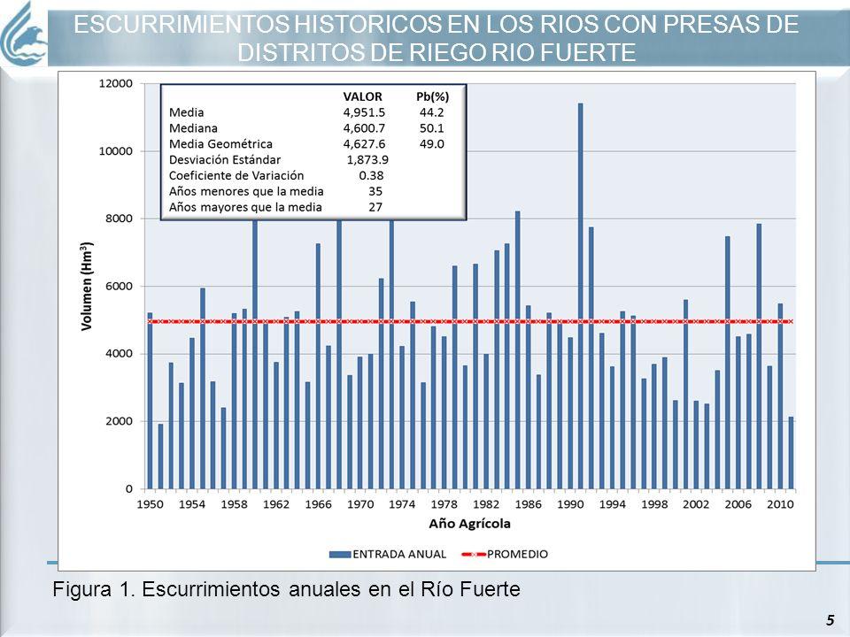 5 Figura 1. Escurrimientos anuales en el Río Fuerte ESCURRIMIENTOS HISTORICOS EN LOS RIOS CON PRESAS DE DISTRITOS DE RIEGO RIO FUERTE