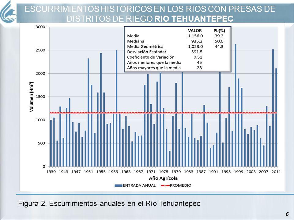 6 Figura 2. Escurrimientos anuales en el Río Tehuantepec ESCURRIMIENTOS HISTORICOS EN LOS RIOS CON PRESAS DE DISTRITOS DE RIEGO RIO TEHUANTEPEC