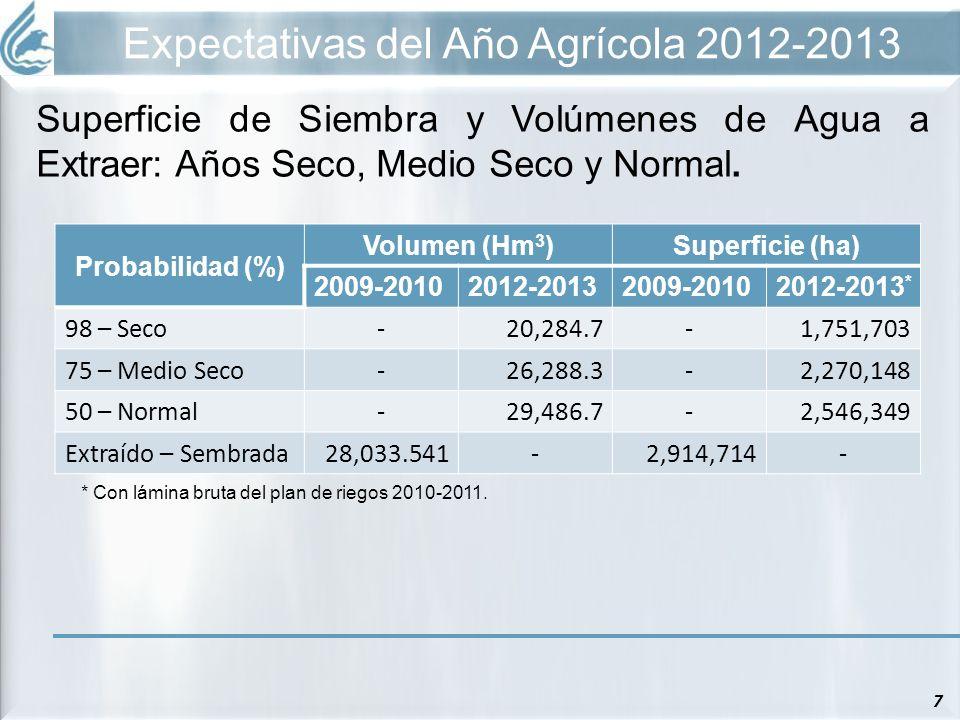 Expectativas del Año Agrícola 2012-2013 7 Superficie de Siembra y Volúmenes de Agua a Extraer: Años Seco, Medio Seco y Normal. Probabilidad (%) Volume