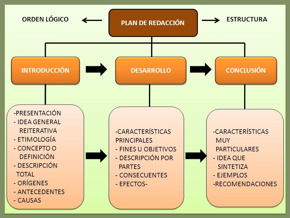 PLAN DE REDACCIÓN CONCLUSIÓN DESARROLLO INTRODUCCIÓN -CARACTERÍSTICAS MUY PARTICULARES - IDEA QUE SINTETIZA - EJEMPLOS -RECOMENDACIONES -CARACTERÍSTICAS MUY PARTICULARES - IDEA QUE SINTETIZA - EJEMPLOS -RECOMENDACIONES -CARACTERÍSTICAS PRINCIPALES - FINES U OBJETIVOS - DESCRIPCIÓN POR PARTES - CONSECUENTES - EFECTOS- -CARACTERÍSTICAS PRINCIPALES - FINES U OBJETIVOS - DESCRIPCIÓN POR PARTES - CONSECUENTES - EFECTOS- -PRESENTACIÓN - IDEA GENERAL REITERATIVA - ETIMOLOGÍA - CONCEPTO O DEFINICIÓN - DESCRIPCIÓN TOTAL - ORÍGENES - ANTECEDENTES - CAUSAS -PRESENTACIÓN - IDEA GENERAL REITERATIVA - ETIMOLOGÍA - CONCEPTO O DEFINICIÓN - DESCRIPCIÓN TOTAL - ORÍGENES - ANTECEDENTES - CAUSAS ORDEN LÓGICOESTRUCTURA