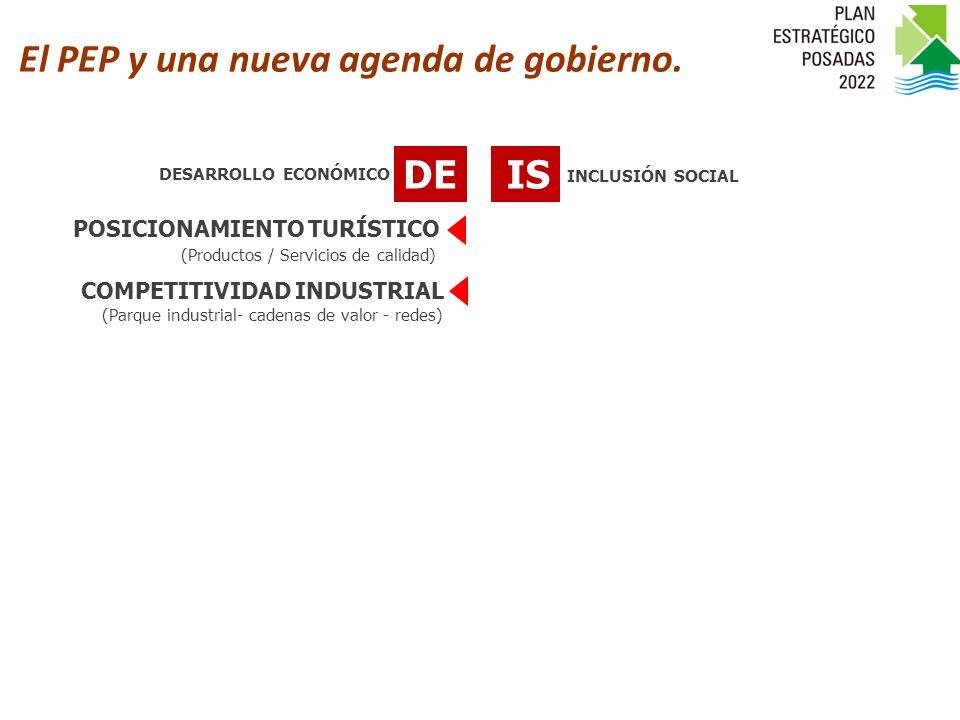 DEIS POSICIONAMIENTO TURÍSTICO COMPETITIVIDAD INDUSTRIAL (Productos / Servicios de calidad) (Parque industrial- cadenas de valor - redes) INCLUSIÓN SOCIAL DESARROLLO ECONÓMICO Agenda de Gestión 2010-2012 El PEP y una nueva agenda de gobierno.