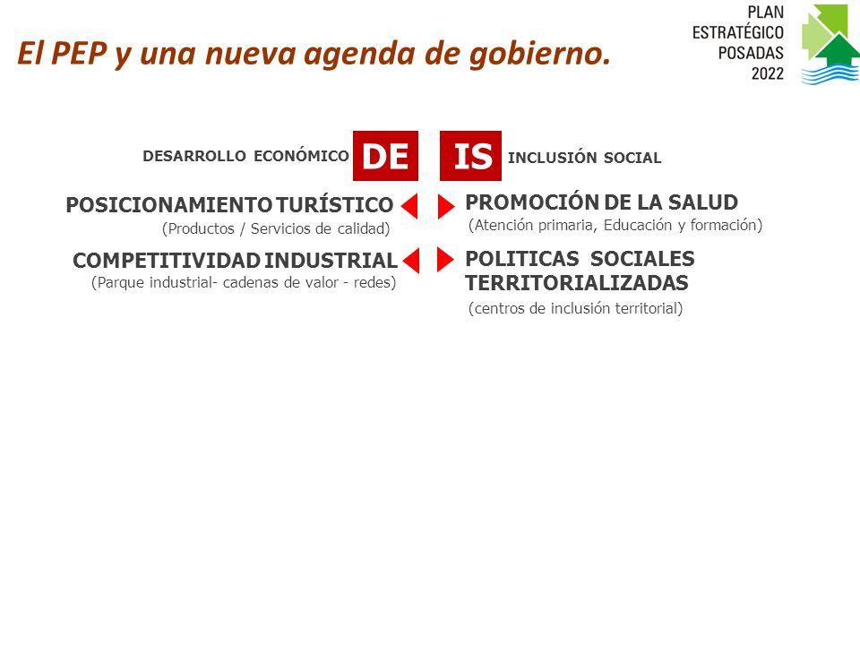 DEIS POSICIONAMIENTO TURÍSTICO COMPETITIVIDAD INDUSTRIAL PROMOCIÓN DE LA SALUD POLITICAS SOCIALES TERRITORIALIZADAS (Productos / Servicios de calidad) (Parque industrial- cadenas de valor - redes) (Atención primaria, Educación y formación) (centros de inclusión territorial) INCLUSIÓN SOCIAL DESARROLLO ECONÓMICO Agenda de Gestión 2010-2012 El PEP y una nueva agenda de gobierno.