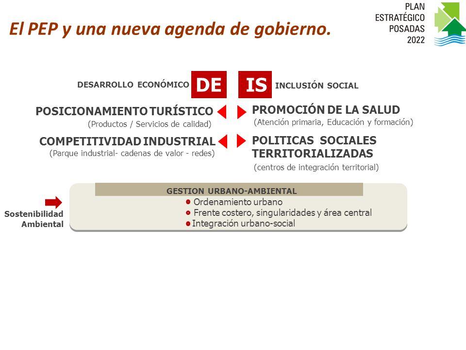 DEIS Sostenibilidad Ambiental POSICIONAMIENTO TURÍSTICO COMPETITIVIDAD INDUSTRIAL PROMOCIÓN DE LA SALUD POLITICAS SOCIALES TERRITORIALIZADAS (Productos / Servicios de calidad) (Parque industrial- cadenas de valor - redes) (Atención primaria, Educación y formación) (centros de integración territorial) INCLUSIÓN SOCIAL DESARROLLO ECONÓMICO Agenda de Gestión 2010-2012 Frente costero, singularidades y área central Integración urbano-social GESTION URBANO-AMBIENTAL Ordenamiento urbano El PEP y una nueva agenda de gobierno.