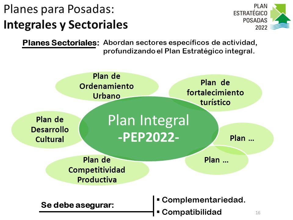 Plan de Ordenamiento Urbano Plan de fortalecimiento turístico Plan … Plan de Competitividad Productiva Plan de Desarrollo Cultural Plan Integral -PEP2022- Planes para Posadas: Integrales y Sectoriales 16 Complementariedad.