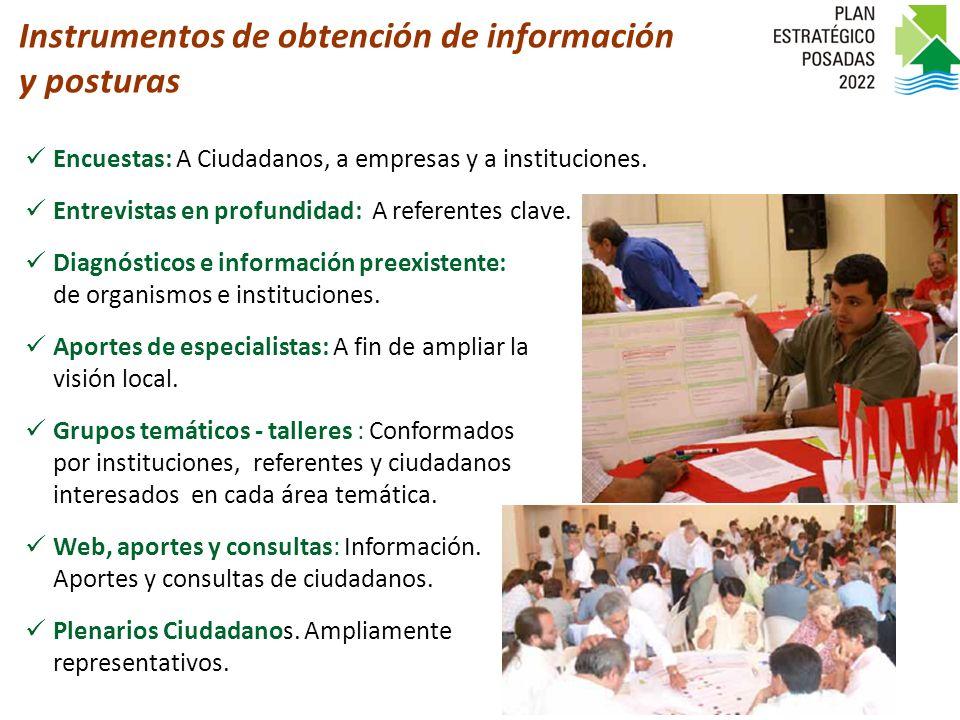 Encuestas: A Ciudadanos, a empresas y a instituciones.