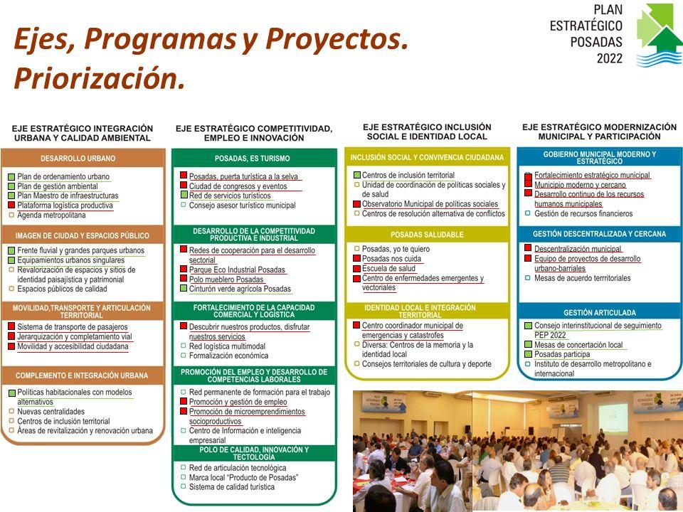 Ejes, Programas y Proyectos. Priorización.