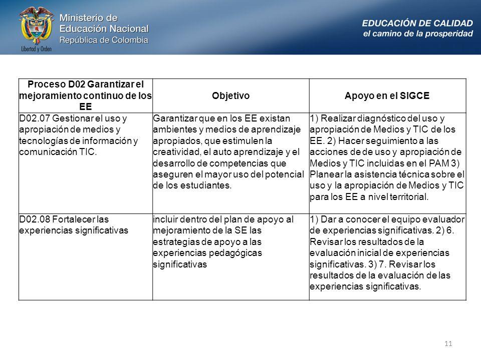 11 Proceso D02 Garantizar el mejoramiento continuo de los EE ObjetivoApoyo en el SIGCE D02.07 Gestionar el uso y apropiación de medios y tecnologías de información y comunicación TIC.