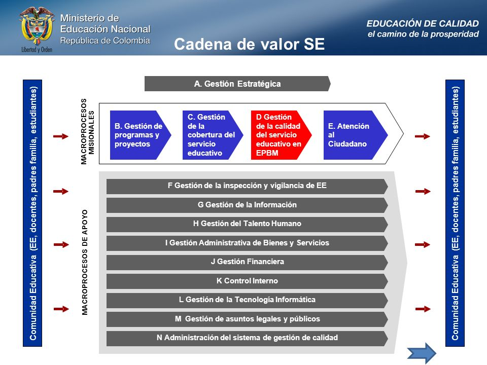 Cadena de valor SE Comunidad Educativa (EE, docentes, padres familia, estudiantes) A.