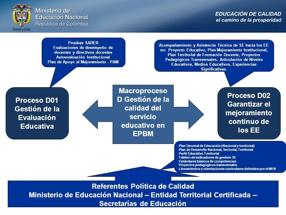 6 Proceso D01 Gestión de la Evaluación Educativa Proceso D02 Garantizar el mejoramiento continuo de los EE D01.01.