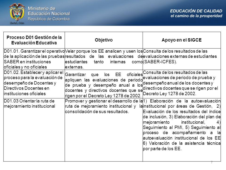 7 Proceso D01 Gestión de la Evaluación Educativa ObjetivoApoyo en el SIGCE D01.01.