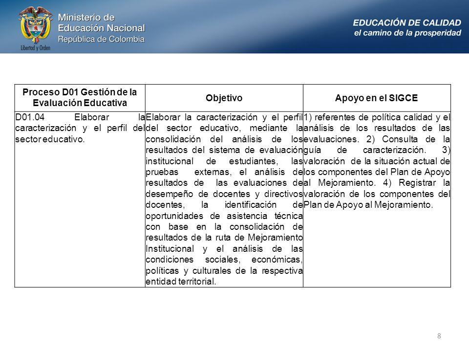 8 Proceso D01 Gestión de la Evaluación Educativa ObjetivoApoyo en el SIGCE D01.04 Elaborar la caracterización y el perfil del sector educativo.