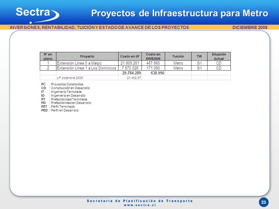 DICIEMBRE 2009 INVERSIONES, RENTABILIDAD, TUICIÓN Y ESTADO DE AVANCE DE LOS PROYECTOS PC: Proyectos Construidos CD: Construcción en Desarrollo IT: Ing