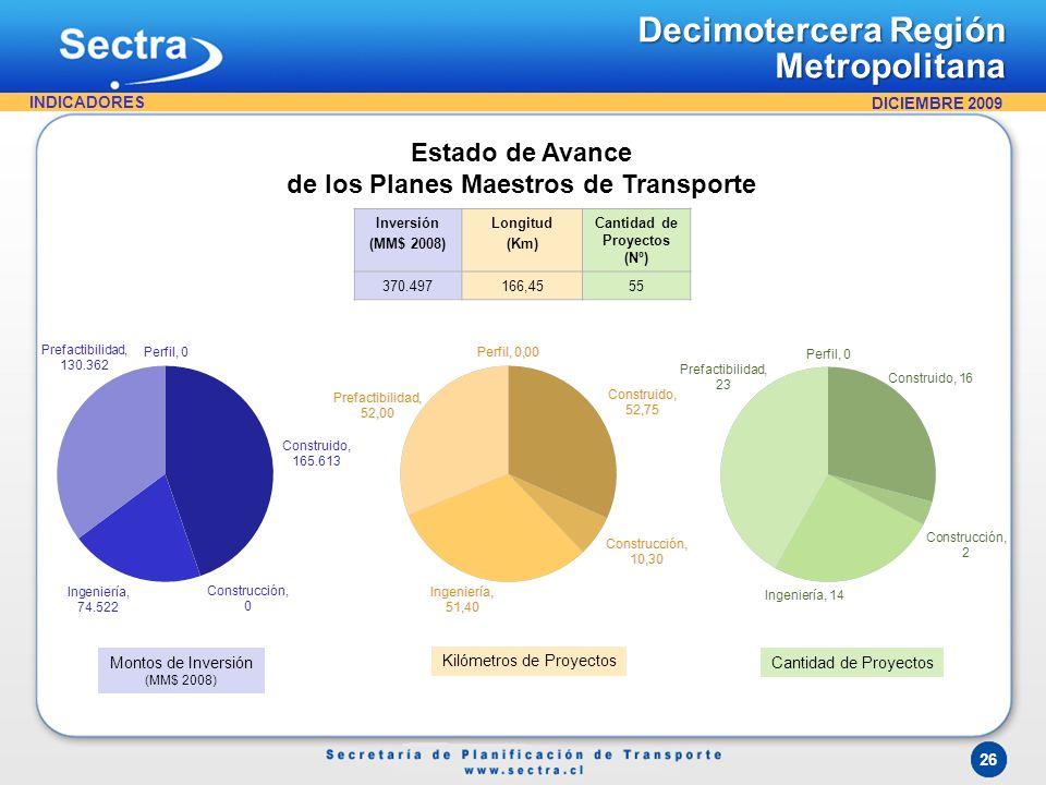 Estado de Avance de los Planes Maestros de Transporte Cantidad de Proyectos Kilómetros de Proyectos Inversión (MM$ 2008) Longitud (Km) Cantidad de Pro