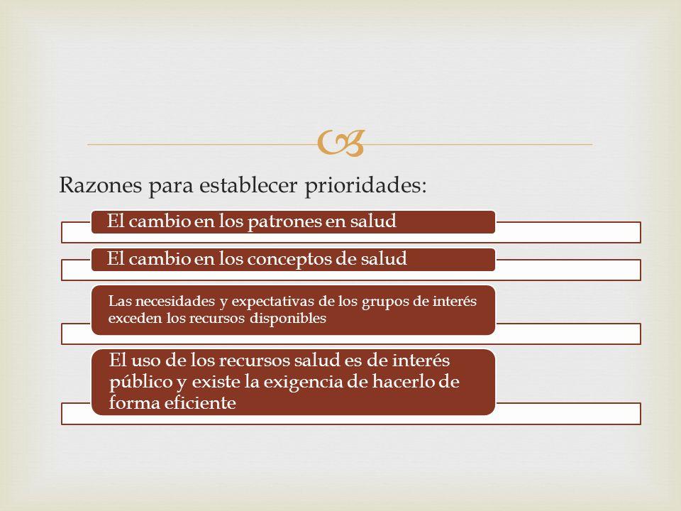 Razones para establecer prioridades: El cambio en los patrones en saludEl cambio en los conceptos de salud Las necesidades y expectativas de los grupo