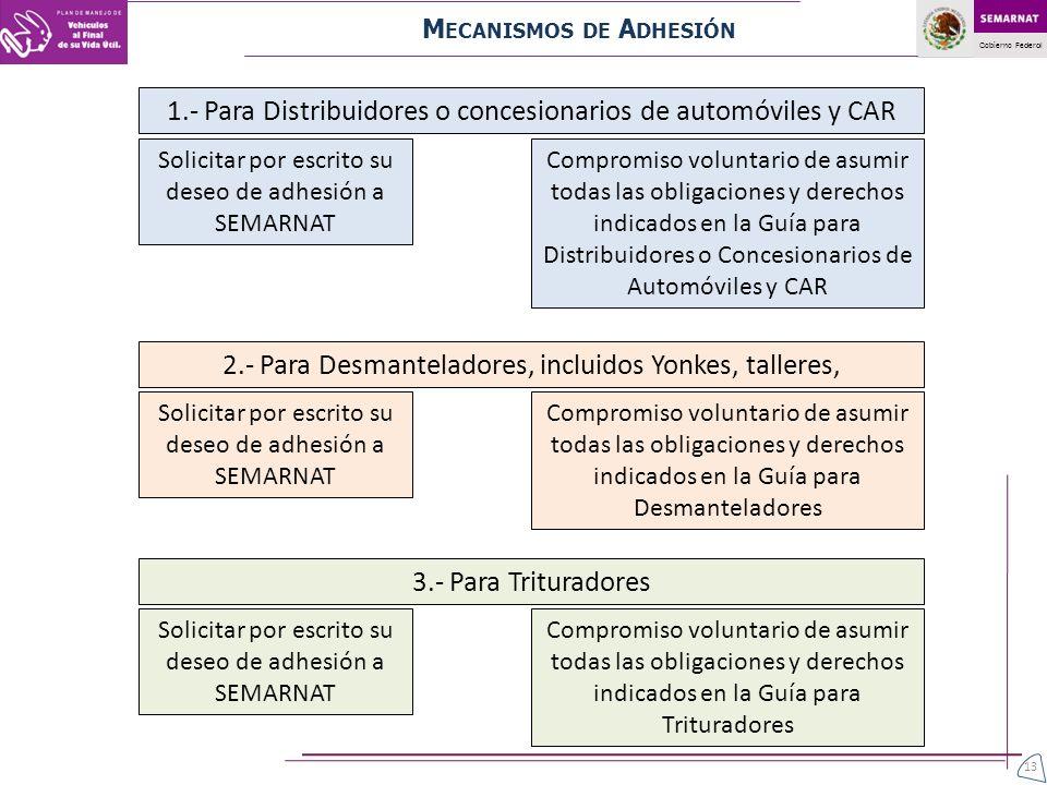 Gobierno Federal M ECANISMOS DE A DHESIÓN 1.- Para Distribuidores o concesionarios de automóviles y CAR Solicitar por escrito su deseo de adhesión a S
