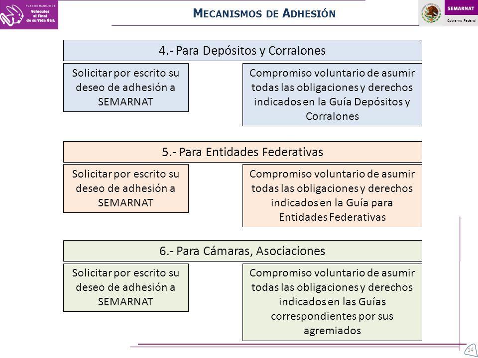 Gobierno Federal 4.- Para Depósitos y Corralones Solicitar por escrito su deseo de adhesión a SEMARNAT Compromiso voluntario de asumir todas las oblig