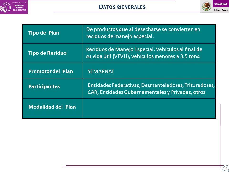 Gobierno Federal Modalidad del Plan Tipo de Plan De productos que al desecharse se convierten en residuos de manejo especial. Tipo de Residuo Residuos