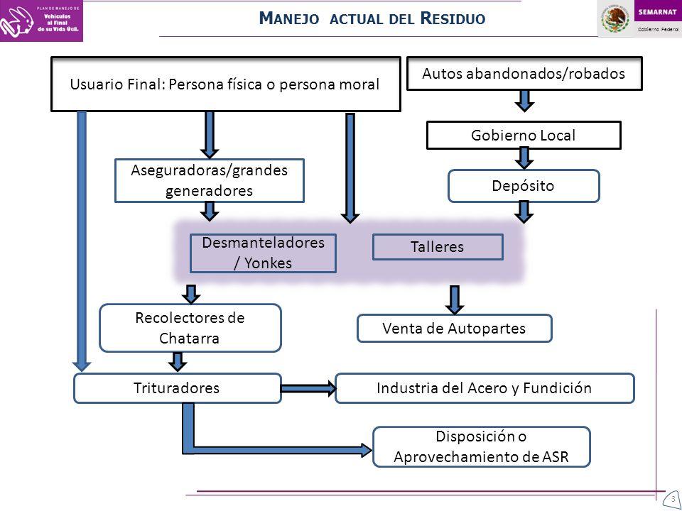 Gobierno Federal 4 El manejo inadecuado de VFVU en sitios de almacenamiento, vía pública, instalaciones, etc., es una fuente potencial de contaminación al aire y suelo en México.