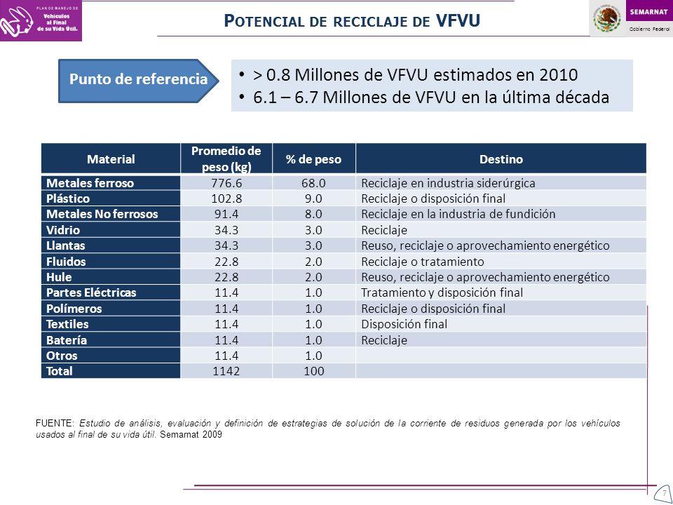 Gobierno Federal Material Promedio de peso (kg) % de pesoDestino Metales ferroso776.668.0Reciclaje en industria siderúrgica Plástico102.89.0Reciclaje
