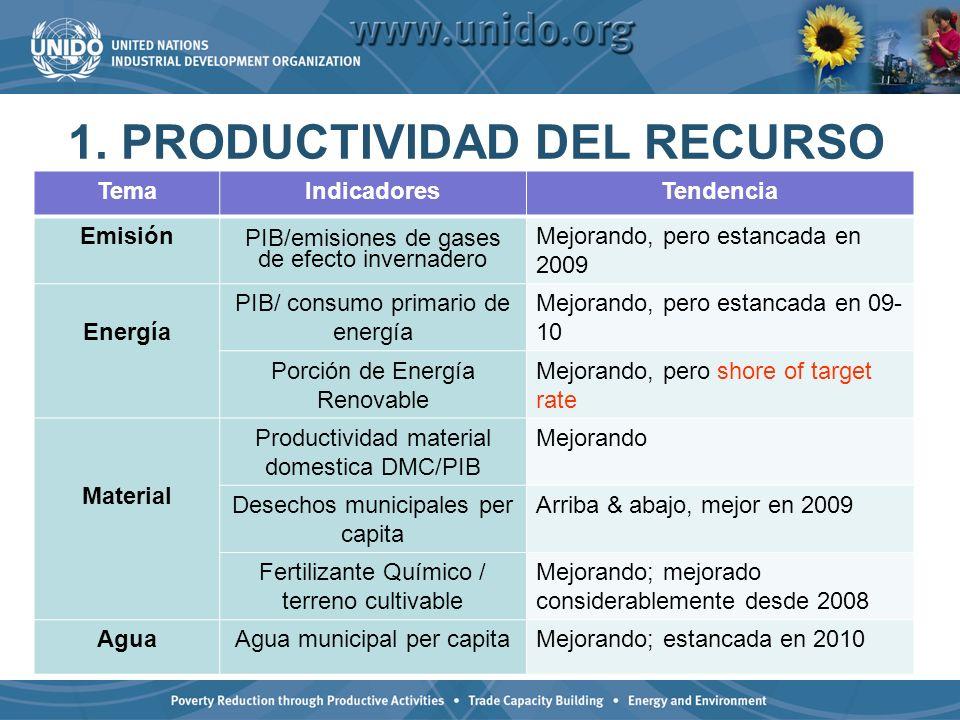 1. PRODUCTIVIDAD DEL RECURSO TemaIndicadoresTendencia Emisión PIB/emisiones de gases de efecto invernadero Mejorando, pero estancada en 2009 Energía P