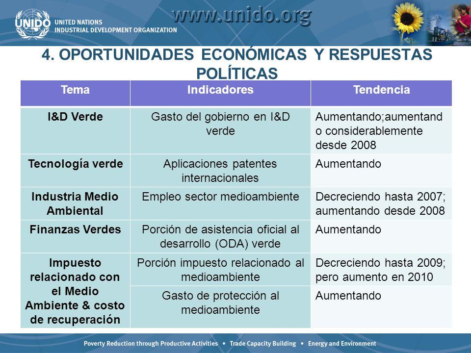 4. OPORTUNIDADES ECONÓMICAS Y RESPUESTAS POLÍTICAS TemaIndicadoresTendencia I&D VerdeGasto del gobierno en I&D verde Aumentando;aumentand o considerab