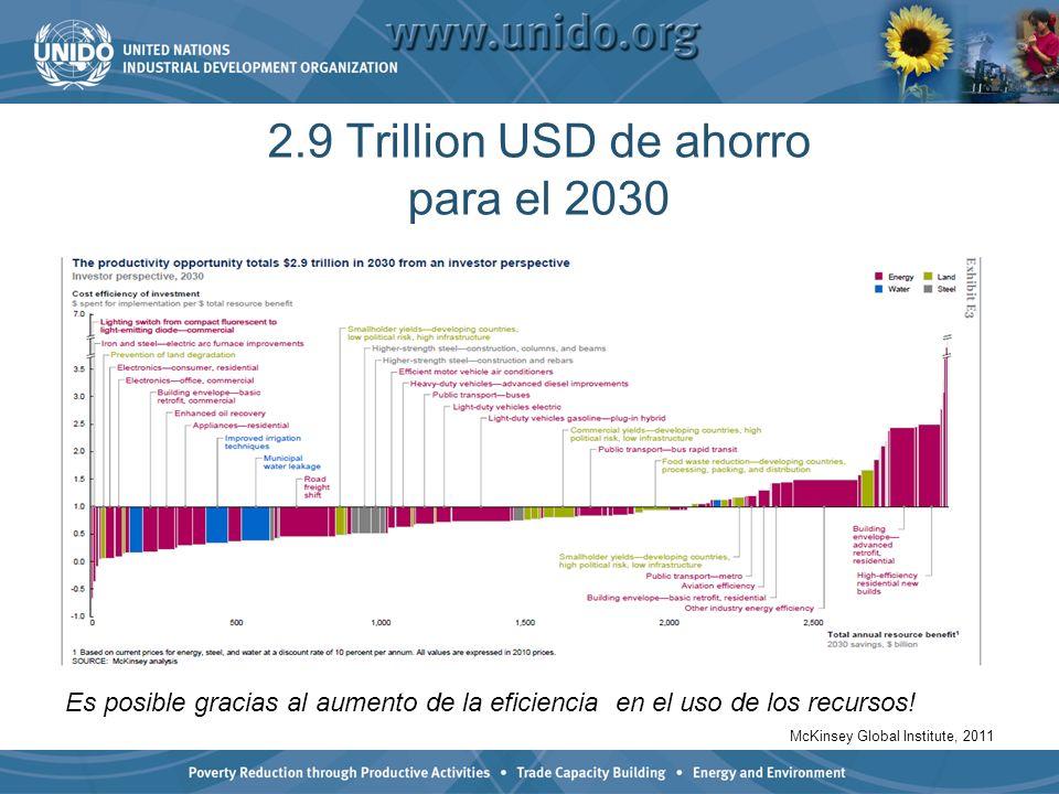 Es posible gracias al aumento de la eficiencia en el uso de los recursos! McKinsey Global Institute, 2011 2.9 Trillion USD de ahorro para el 2030