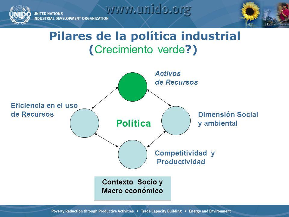 Pilares de la política industrial ( Crecimiento verde ?) Contexto Socio y Macro económico Dimensión Social y ambiental Competitividad y Productividad