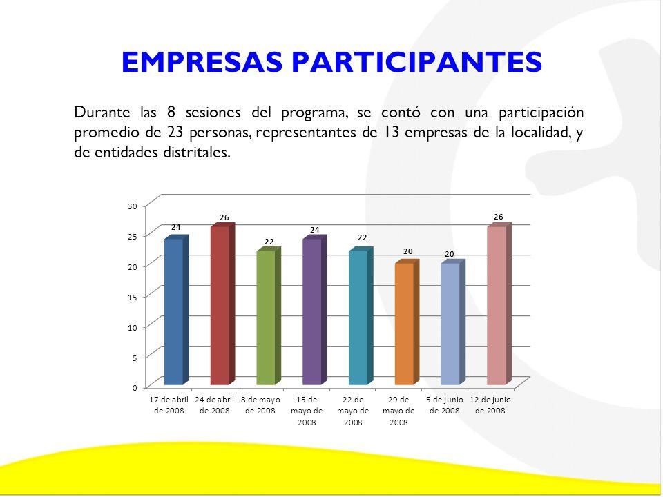 EMPRESAS PARTICIPANTES Durante las 8 sesiones del programa, se contó con una participación promedio de 23 personas, representantes de 13 empresas de l
