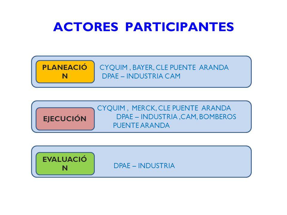 ACTORES PARTICIPANTES CYQUIM, BAYER, CLE PUENTE ARANDA DPAE – INDUSTRIA CAM PLANEACIÓ N CYQUIM, MERCK, CLE PUENTE ARANDA DPAE – INDUSTRIA,CAM, BOMBERO