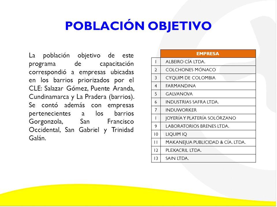 EMPRESAS PARTICIPANTES PRIORIZADAS POR BARRIO