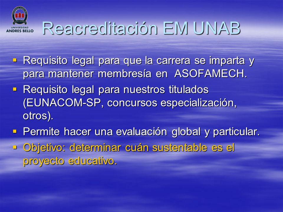 Reacreditación EM UNAB Proceso de autoevaluación en 25 meses (marzo 2009 a abril 2011.