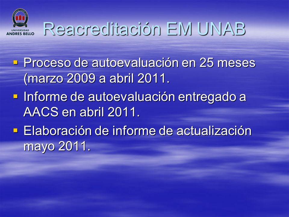 Reacreditación EM UNAB CESFAM Lo Barnechea: atención primaria, SAPU, Salud mental, Odontología.
