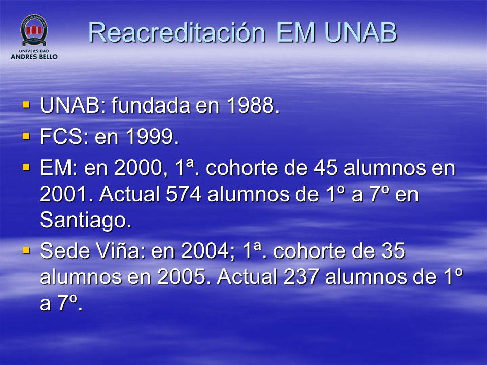 Reacreditación EM UNAB 32 Académicos contrato UNAB, 18 en Santiago y 12 en Viña del Mar.
