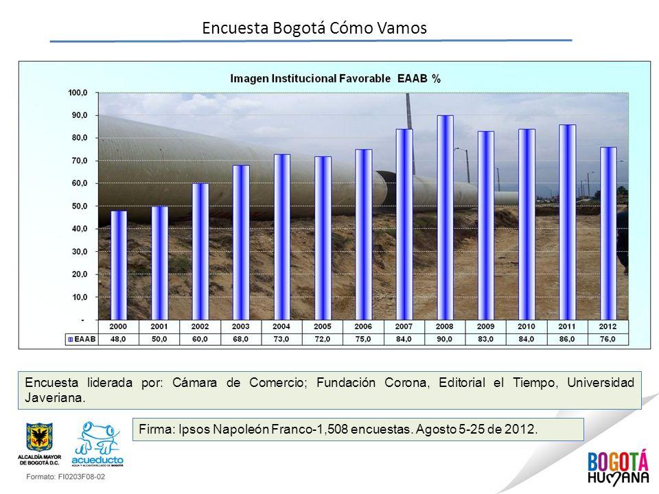 Encuesta Bogotá Cómo Vamos Encuesta liderada por: Cámara de Comercio; Fundación Corona, Editorial el Tiempo, Universidad Javeriana. Firma: Ipsos Napol