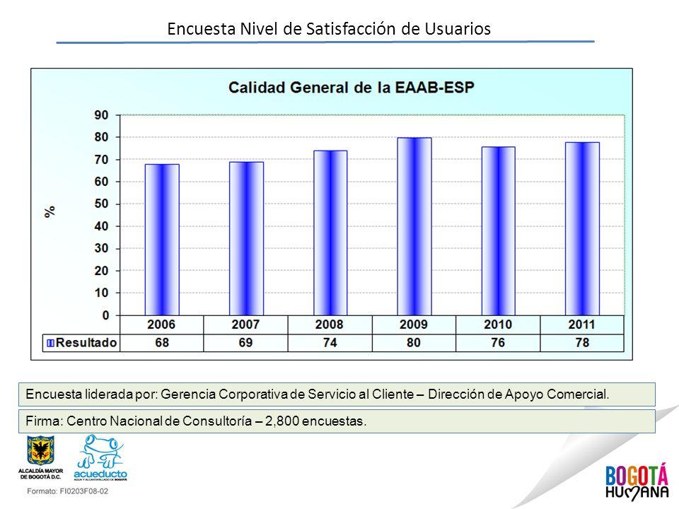 Encuesta Nivel de Satisfacción de Usuarios Encuesta liderada por: Gerencia Corporativa de Servicio al Cliente – Dirección de Apoyo Comercial. Firma: C