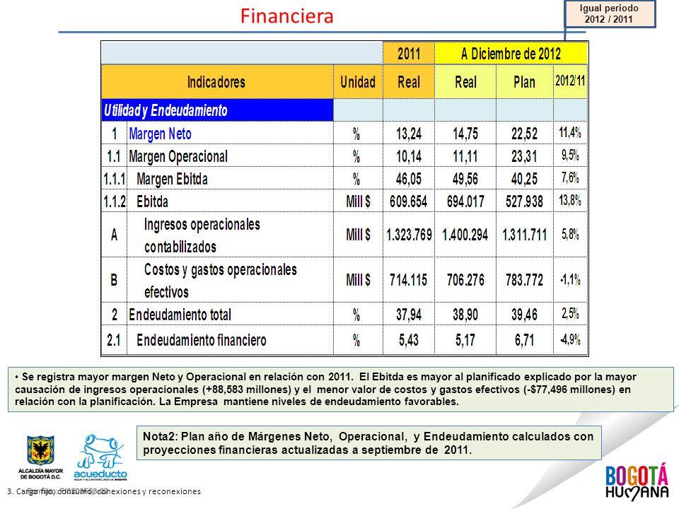 Financiera 3. Cargo fijo, consumo, conexiones y reconexiones Nota2: Plan año de Márgenes Neto, Operacional, y Endeudamiento calculados con proyeccione