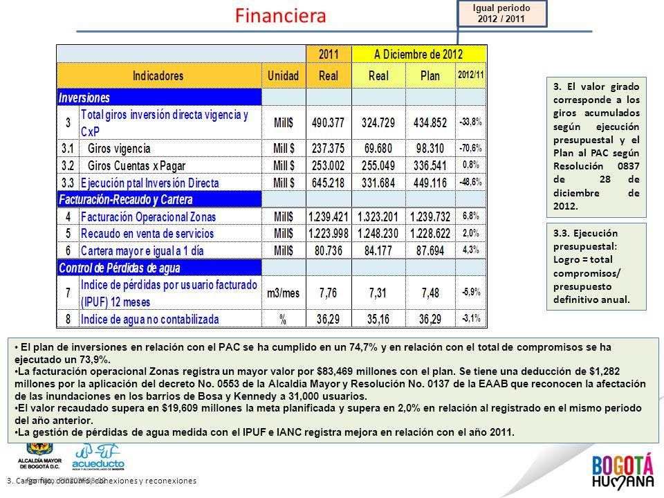 Financiera 3. Cargo fijo, consumo, conexiones y reconexiones El plan de inversiones en relación con el PAC se ha cumplido en un 74,7% y en relación co
