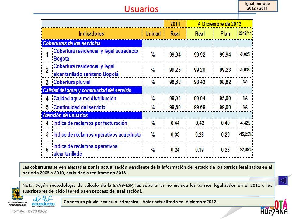 Usuarios Igual periodo 2012 / 2011 Cobertura pluvial : cálculo trimestral. Valor actualizado en diciembre2012. Las coberturas se ven afectadas por la