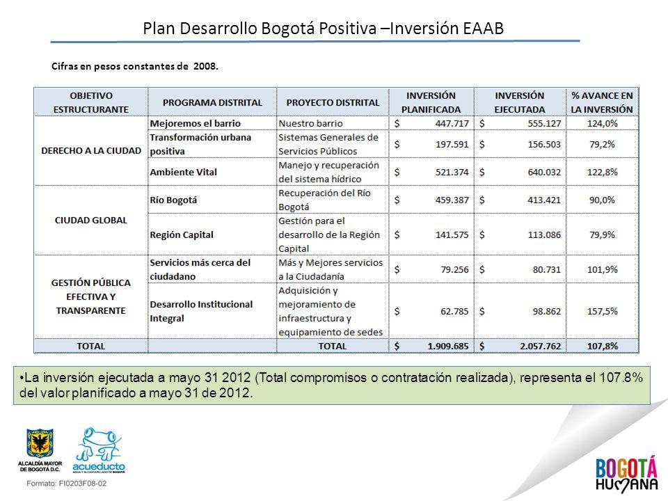 Plan Desarrollo Bogotá Positiva –Inversión EAAB Cifras en pesos constantes de 2008. La inversión ejecutada a mayo 31 2012 (Total compromisos o contrat